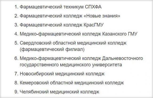 Лучшие колледжи России на фармацевта