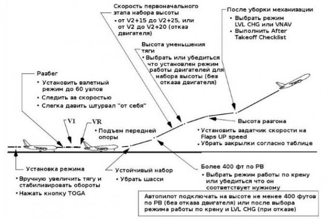 procedura-vzleta.jpg
