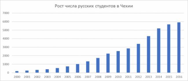 russia-vuzi-chehia-700x303.png