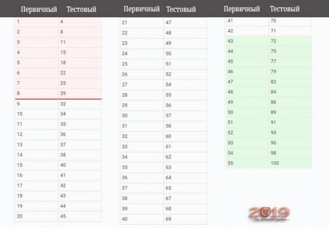 Таблица перевода первичных баллов в тестовые ЕГЭ 2019 история