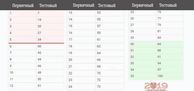 Таблица перевода первичных баллов в тестовые ЕГЭ 2019 информатика