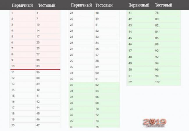 Таблица перевода первичных баллов в тестовые ЕГЭ 2019 физика