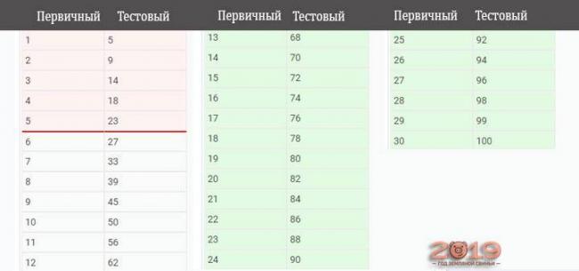 Таблица перевода первичных баллов в тестовые ЕГЭ 2019 математика профиль